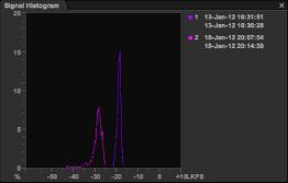 Sentinel histogram panel